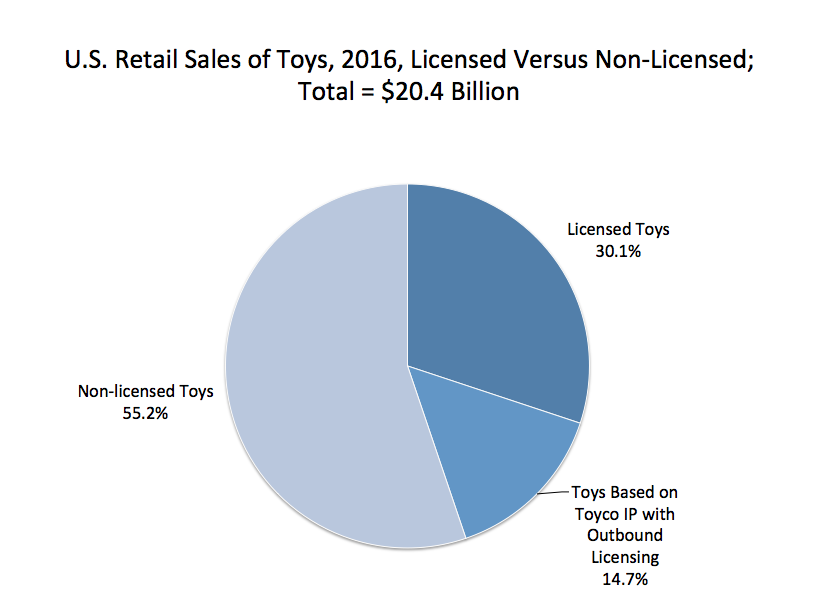 Source: Raugust Communications for licensing data; Toy Industry Association for total industry sales.